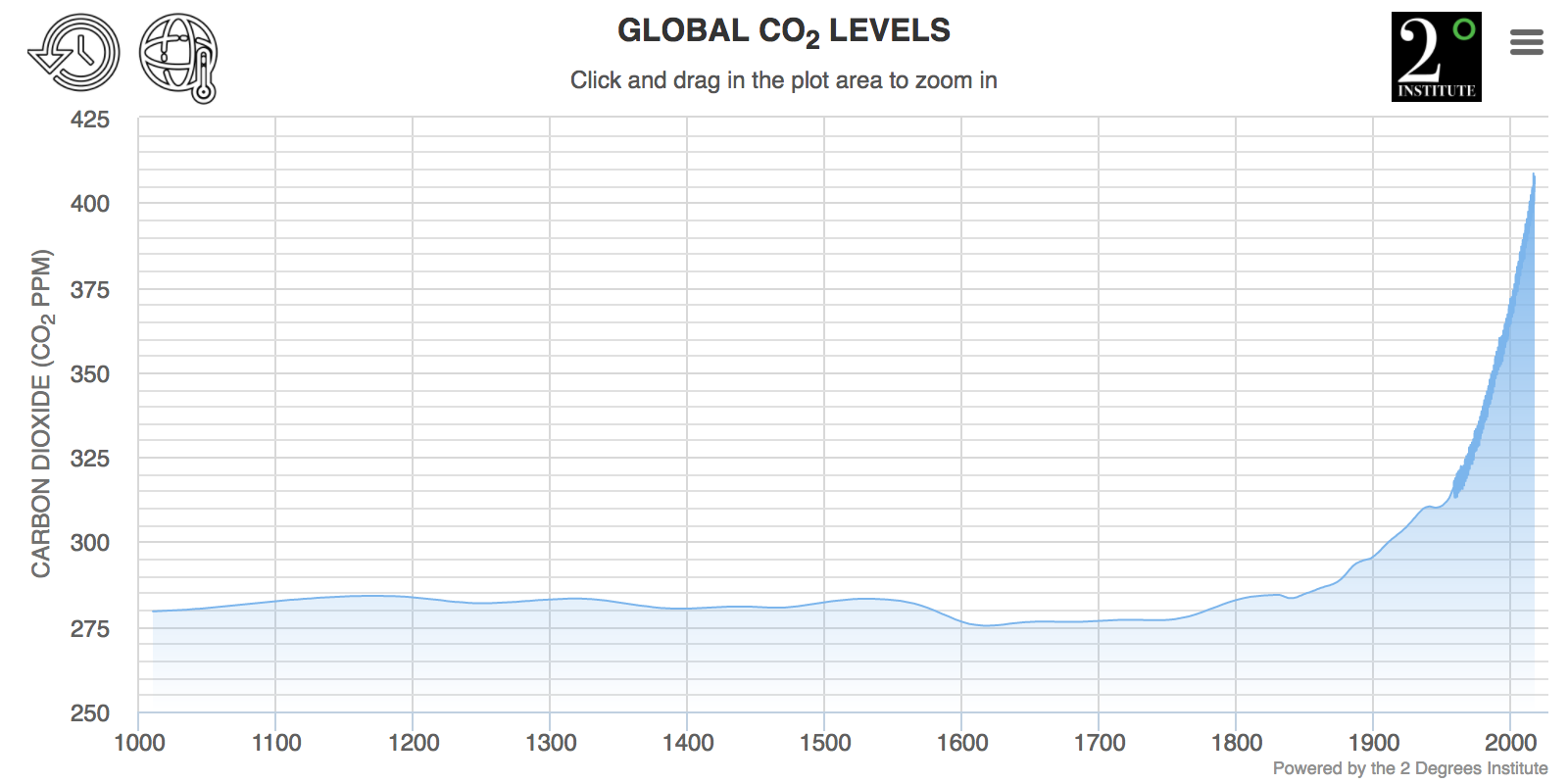 Image result for historical co2 levels graph